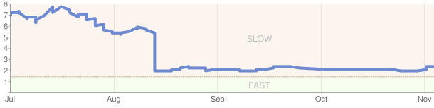 google report showing average speed change old vs new server
